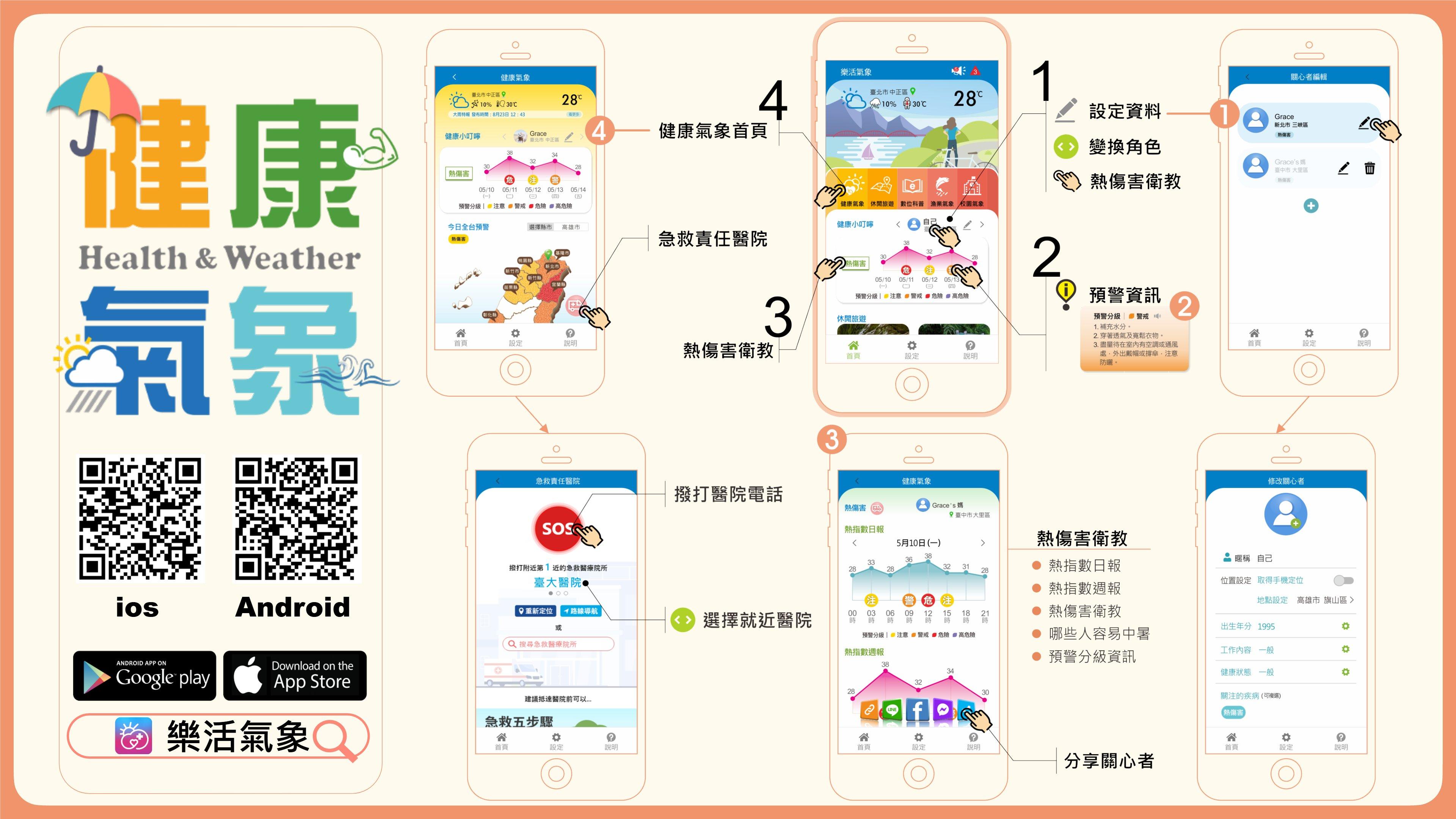 樂活氣象app