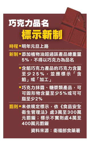 衛生福利部公告修正巧克力之品名及標示規定